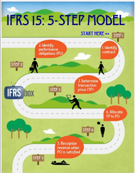 IFRS 15