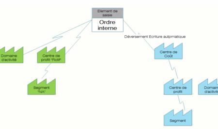 KO01 : Créer un Ordre interne